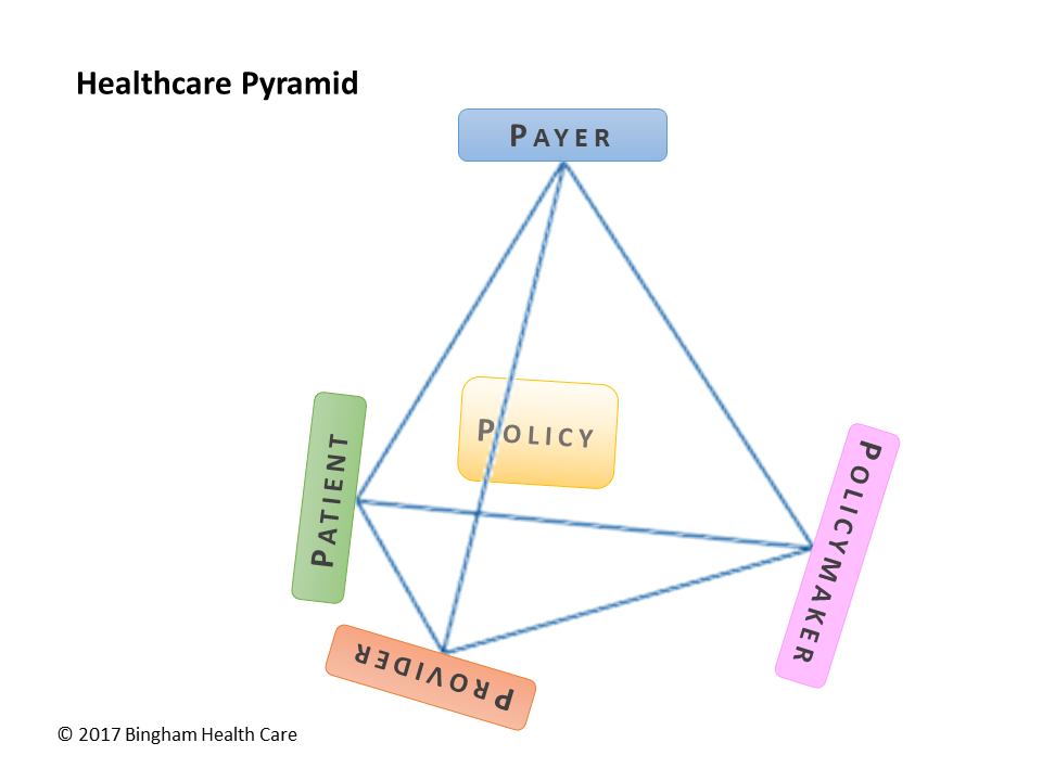 Healthcare Pyramid